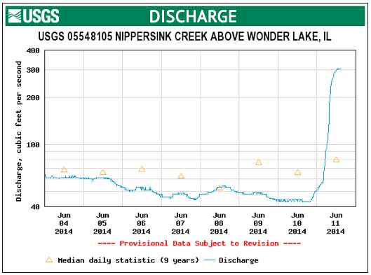 nippersink creek discharge