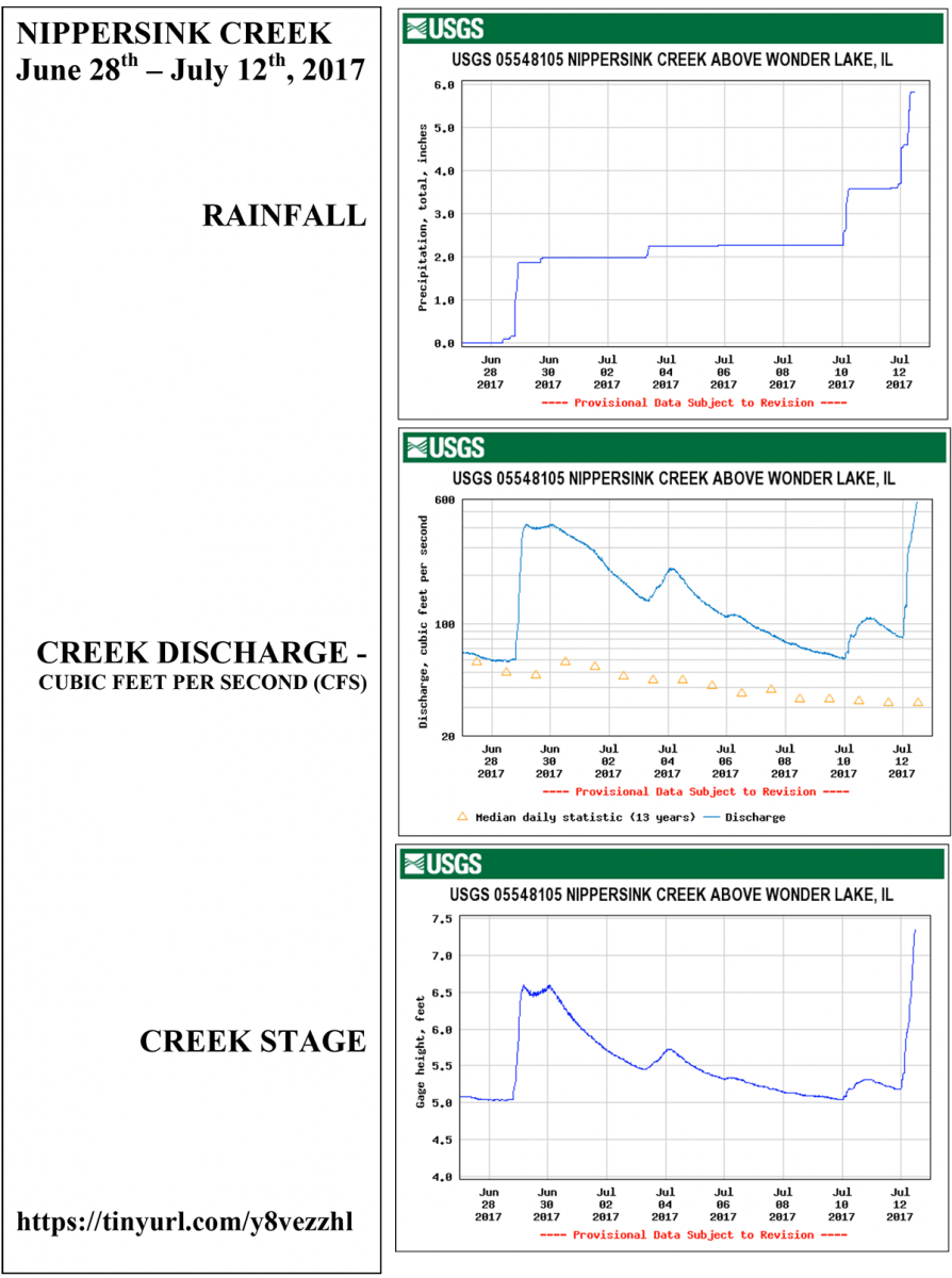 Nippersink Creek rainfall july 2017